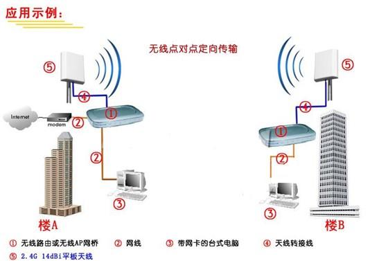 昆明无线组网